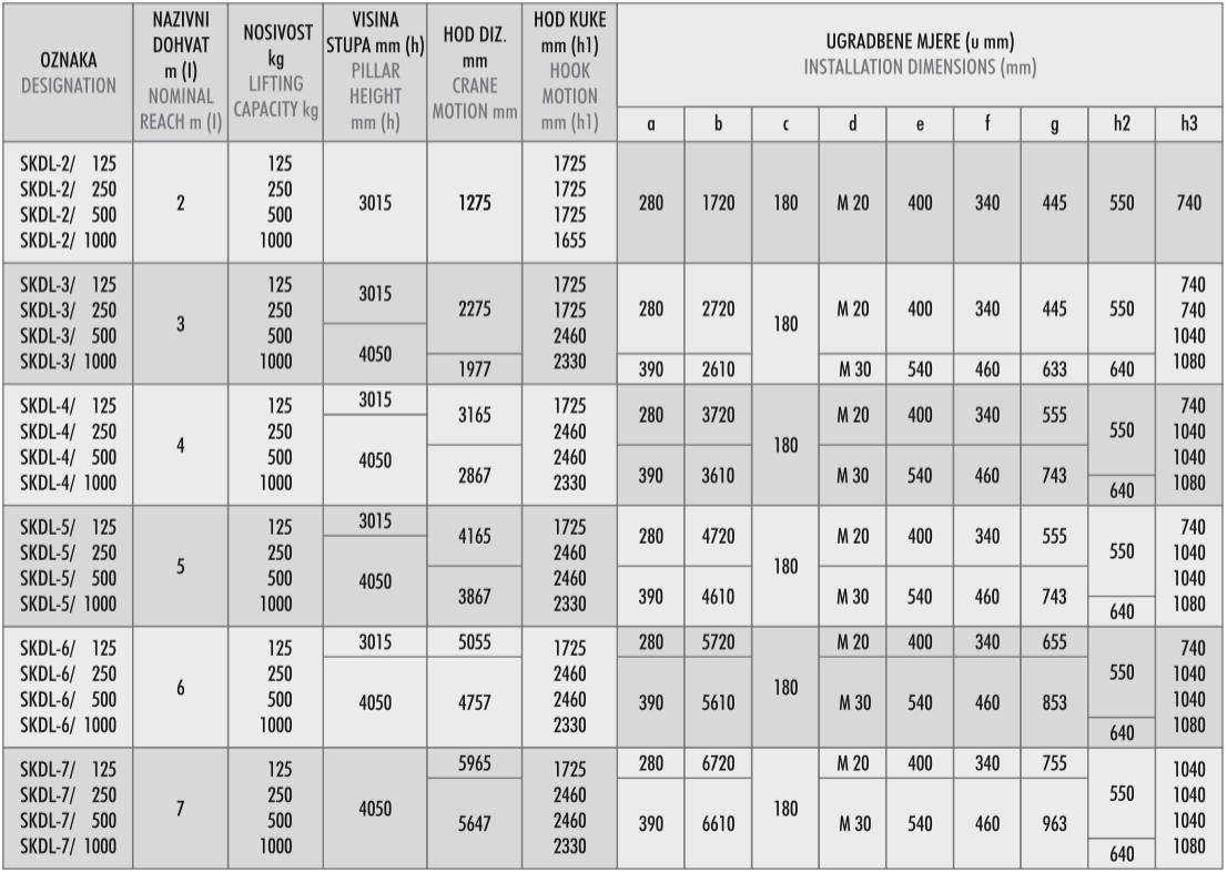 stupne-konzolne-dizalice - tehnicke karakteristike